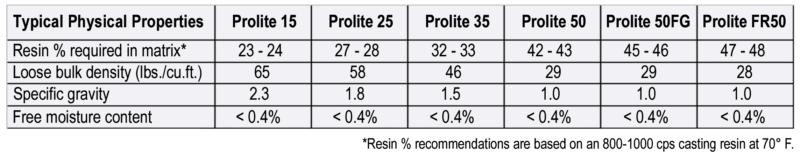 prolite-codes-chart