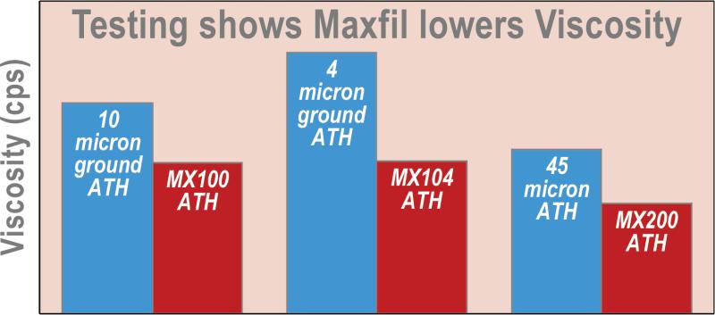 Maxfil Viscosity Chart